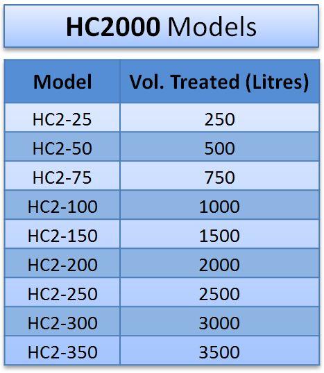Model list